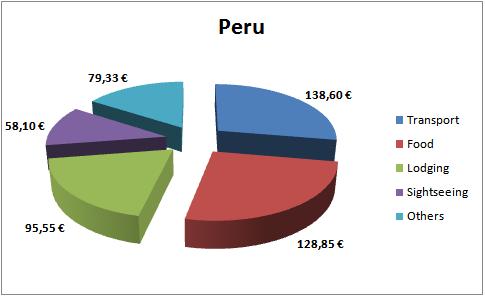 Peru Budget