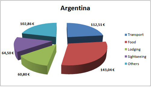 Argentina Budget