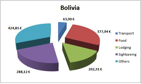 Bolivia Budget