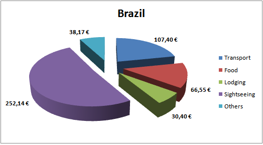 Brazil Budget