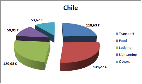 Chile Budget
