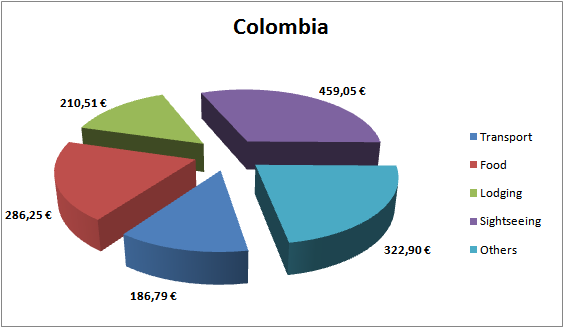 Colombia Budget
