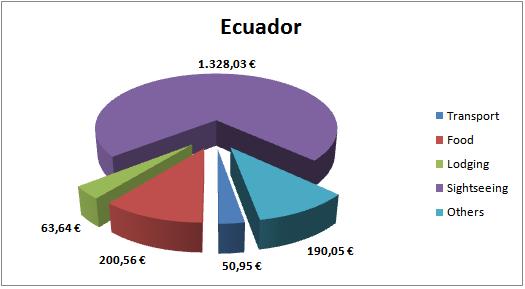 Ecuador Budget