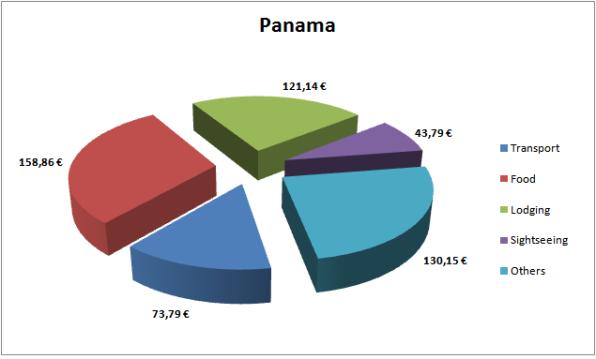 Panama Budget