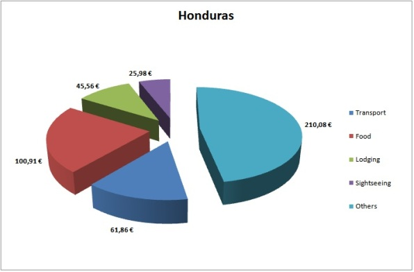 Honduras Budget