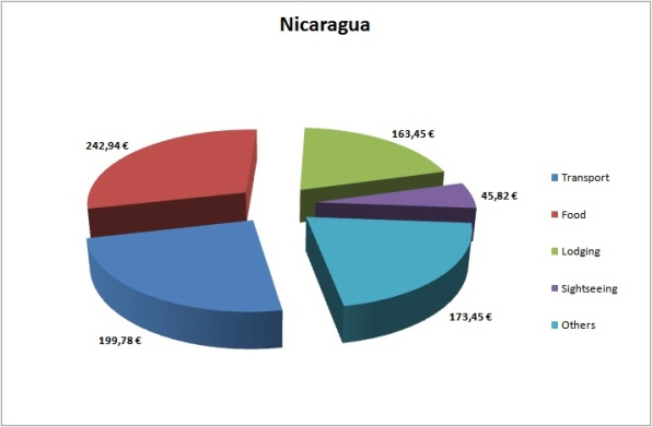 Nicaragua Budget